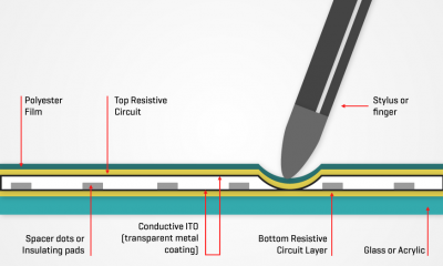 resistive-touch-pannel