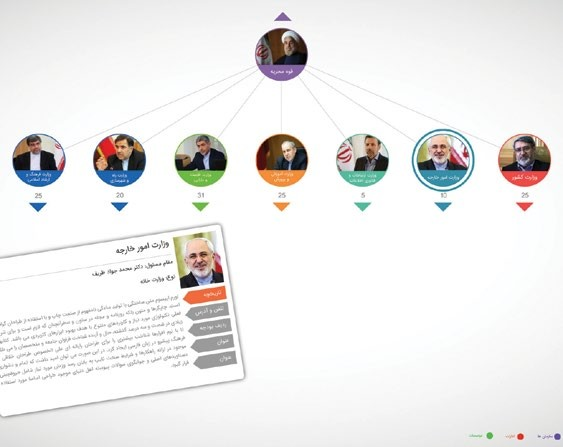چارت سازمانی نهاد ریاست جمهوری